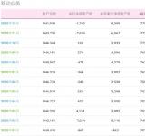 2020年中国移动移动客户数净减835.9万 4G用户数量最多