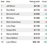 科技股上漲推動了財富激增 微軟前CEO鮑爾默資產超1000億美元